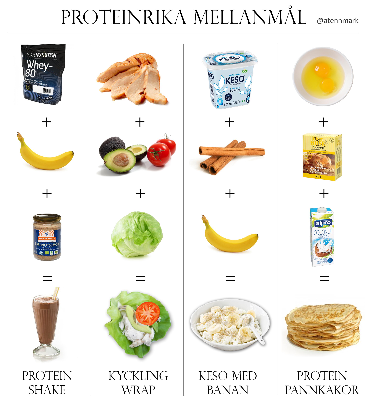 mat för muskler